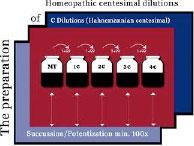 homeopatija-izrada-lijekova02